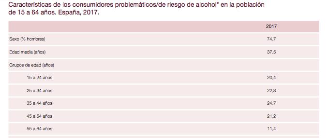Características de los consumidores problemáticos/de riesgo de alcohol en la población de 15 a 64 años