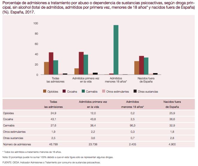 Porcentaje de admisiones a tratamiento por abuso o dependencia de sustancias psicoactivas, menores 18 años en España, 2017