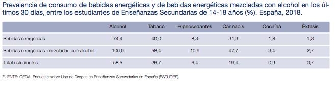 Prevalencia de consumo de bebidas energéticas y de bebidas energéticas mezcladas con alcohol entre adolescentes en España