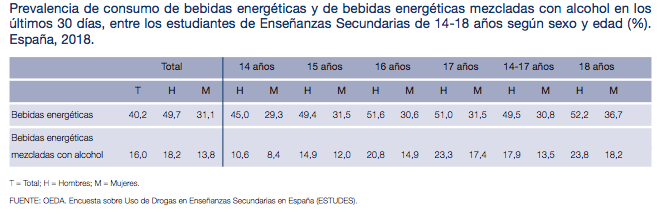 Prevalencia de consumo de bebidas energéticas mezcladas con alcohol entre adolescentes en España