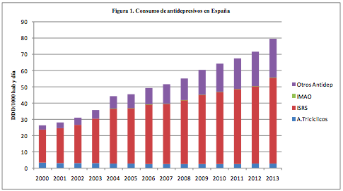 Tabla. Consumo antidepresivos España 2000-2013