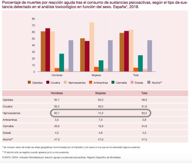 Porcentaje de muertes por reacción aguda tras el consumo de sustancias psicoactivas, según el tipo de sustancia detectado en el análisis toxicológico en función del sexo. España* 2018.