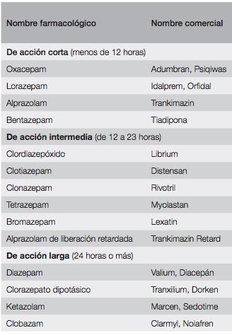 Principales benzodiacepinas ansiolíticas