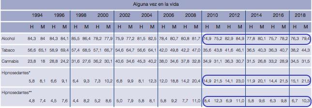 Evolución de la prevalencia de consumo de drogas alguna vez en la vida, en los últimos 12 meses entre estudiantes de Enseñanzas Secundarias de 14-18 años, según sexo (%). España